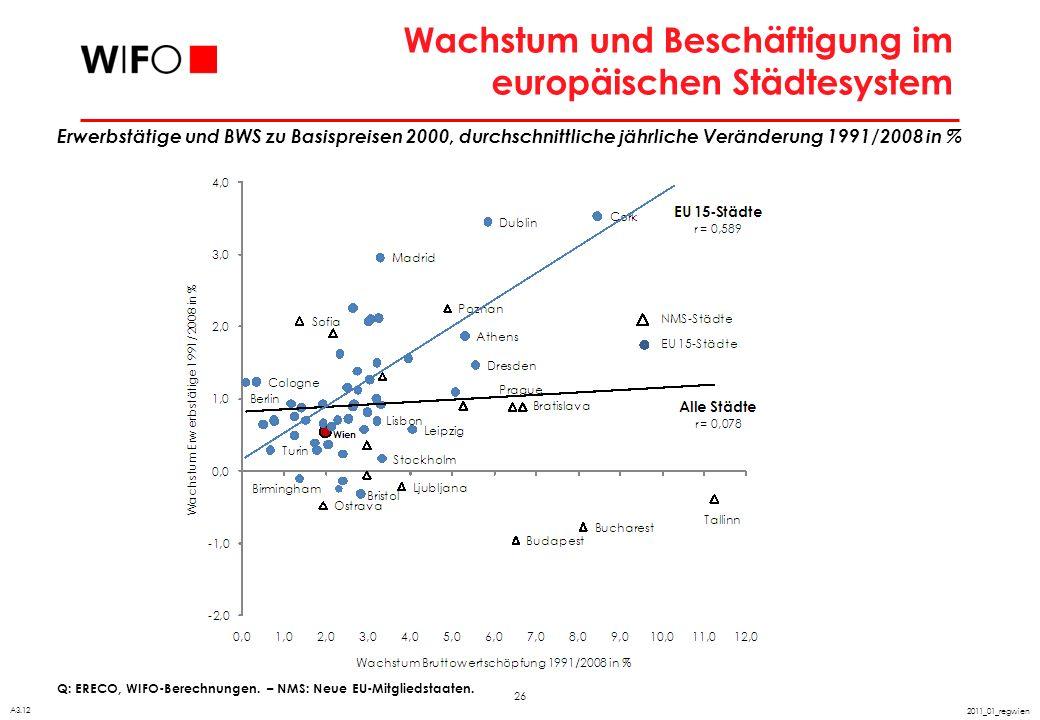 Arbeitslosigkeit in europäischen Großstädten