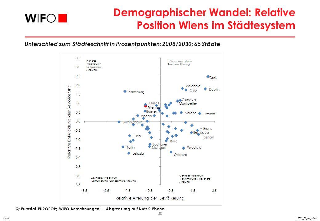 Zukünftige Entwicklung der erwerbsfähigen Bevölkerung