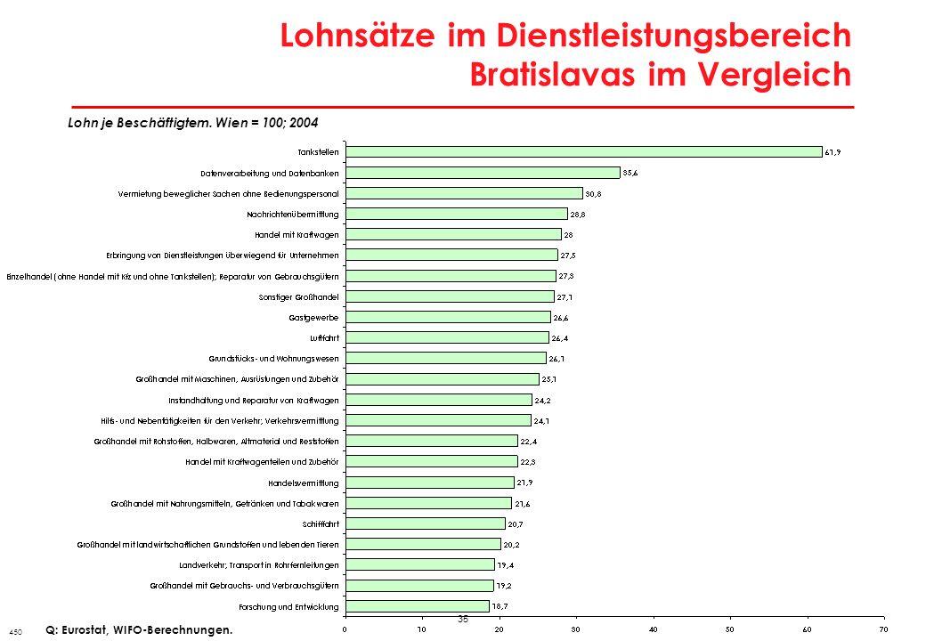 Produktionsentwicklung in Wien und Bratislava im nationalen Vergleich