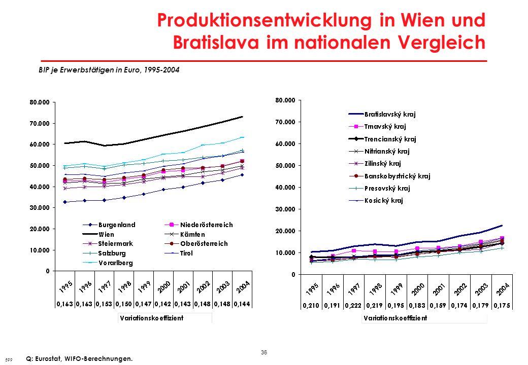 Reale Lohnstückkosten 1995-2007