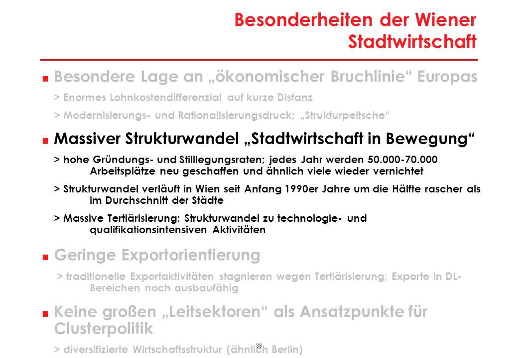 Branchendynamik in Wien im Städtevergleich