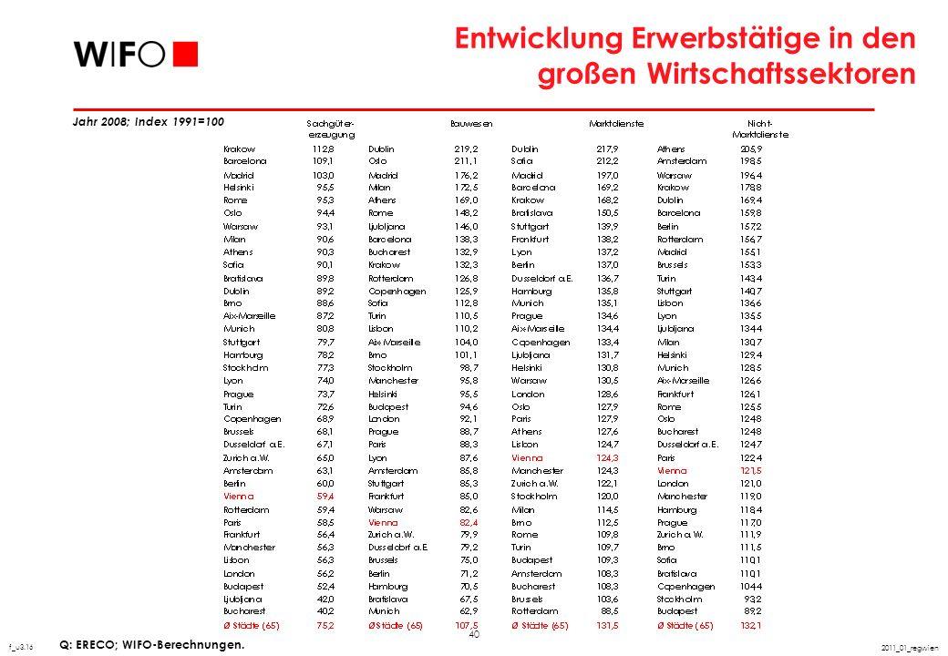 Bedeutung und Entwicklung unter-schiedlicher Branchengruppen in Wien