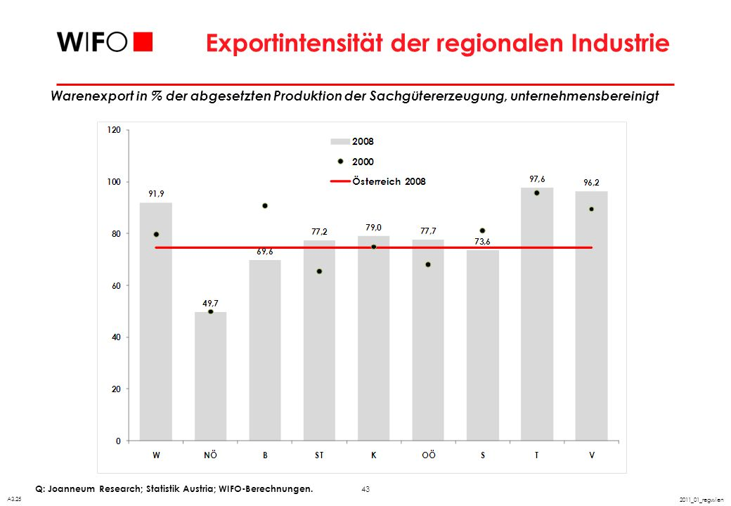 Exportquote der Bundesländer im Warenverkehr