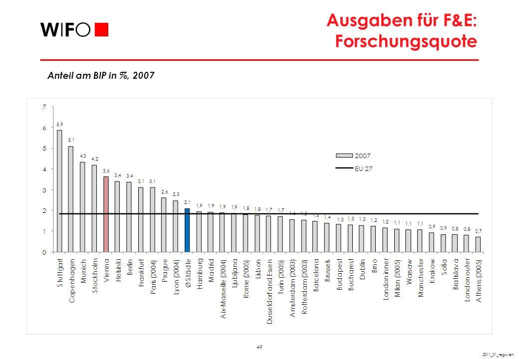 Innovationsorientierung: Forschungsquote und BIP pro Kopf in europäischen Stadtregionen