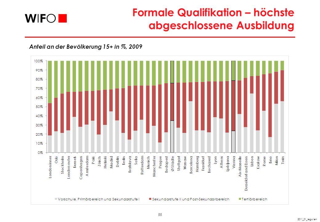 Frühe Schulabgänger Anteil an der Bevölkerung 18-24 Jahre in %, 2007
