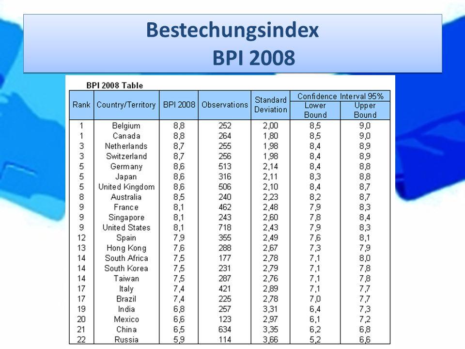 Bestechungsindex BPI 2008