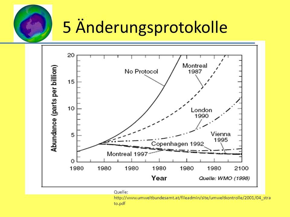 5 Änderungsprotokolle Quelle: http://www.umweltbundesamt.at/fileadmin/site/umweltkontrolle/2001/04_strato.pdf.