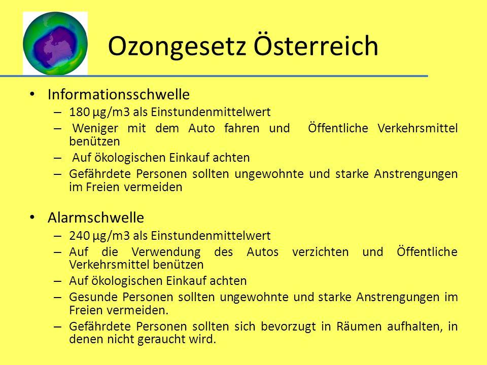 Ozongesetz Österreich