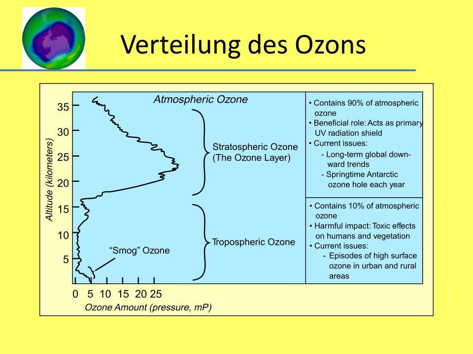 Verteilung des Ozons