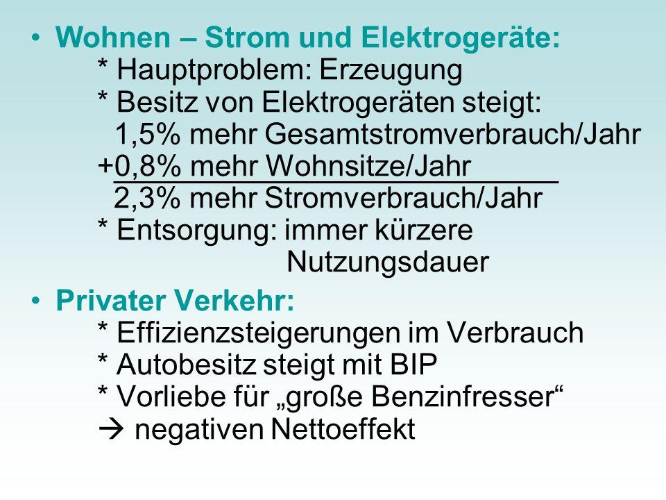 Wohnen – Strom und Elektrogeräte:. Hauptproblem: Erzeugung