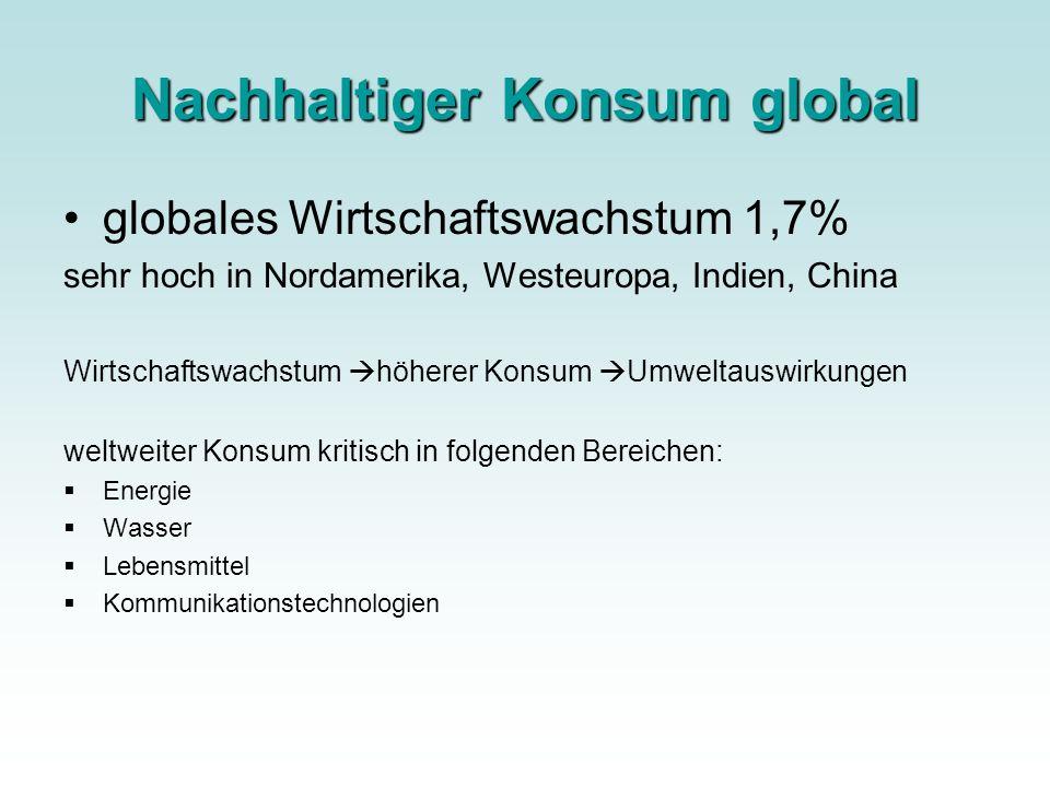 Nachhaltiger Konsum global
