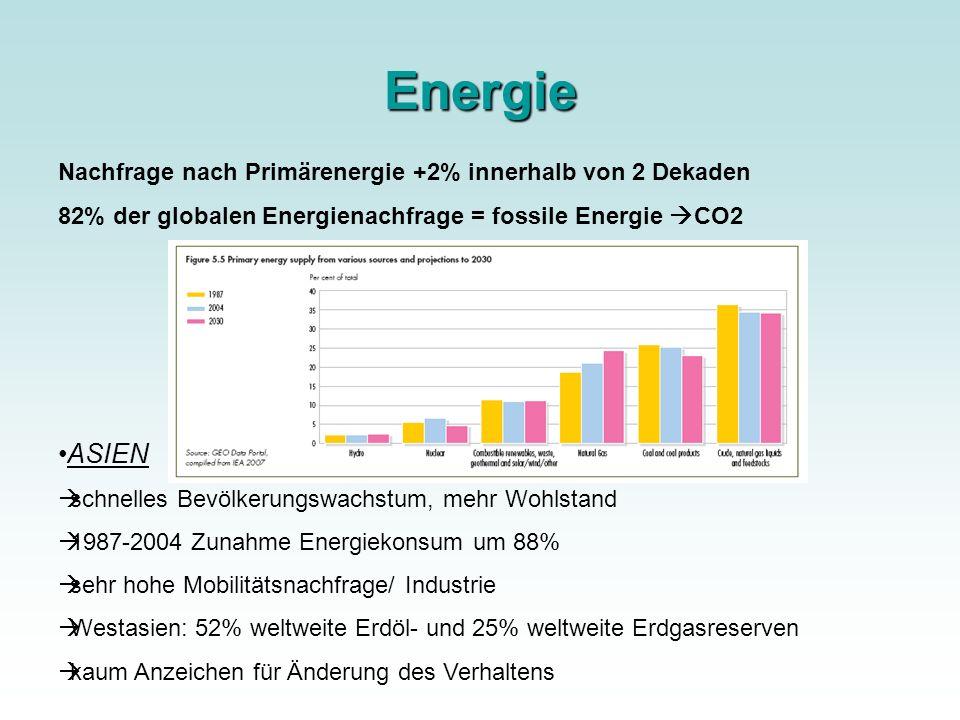 Energie ASIEN Nachfrage nach Primärenergie +2% innerhalb von 2 Dekaden