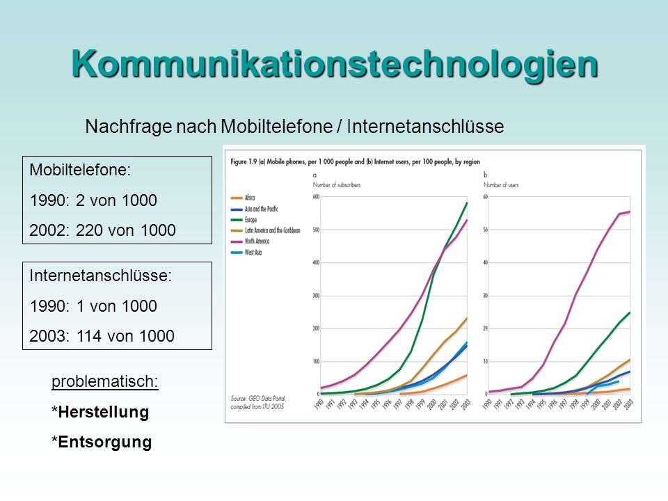 Kommunikationstechnologien