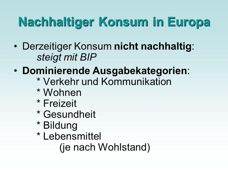 Nachhaltiger Konsum in Europa