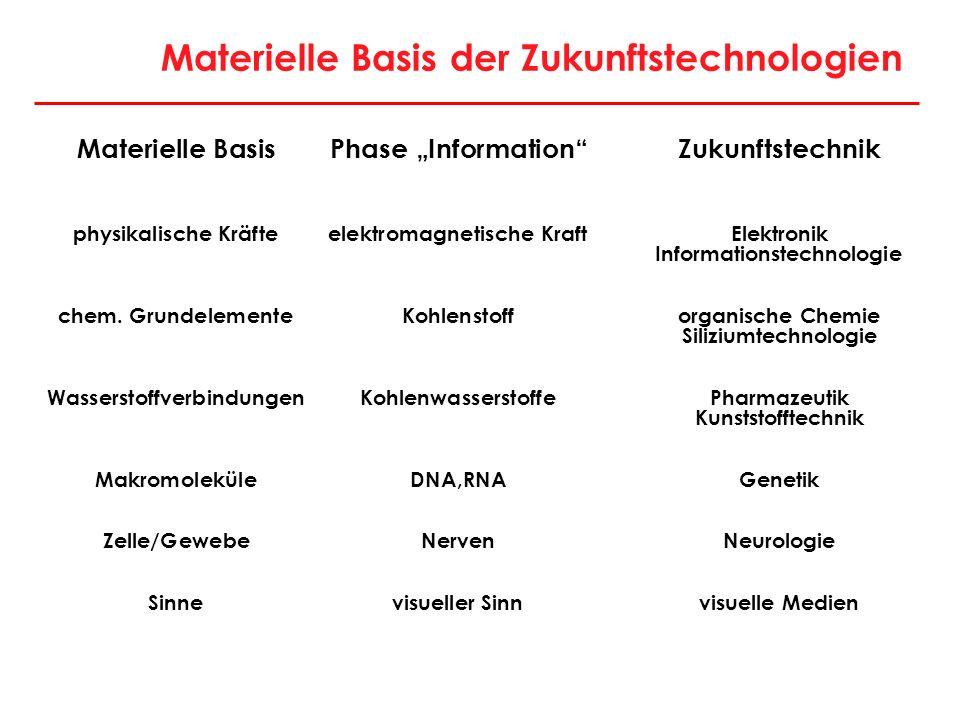 Materielle Basis der Zukunftstechnologien
