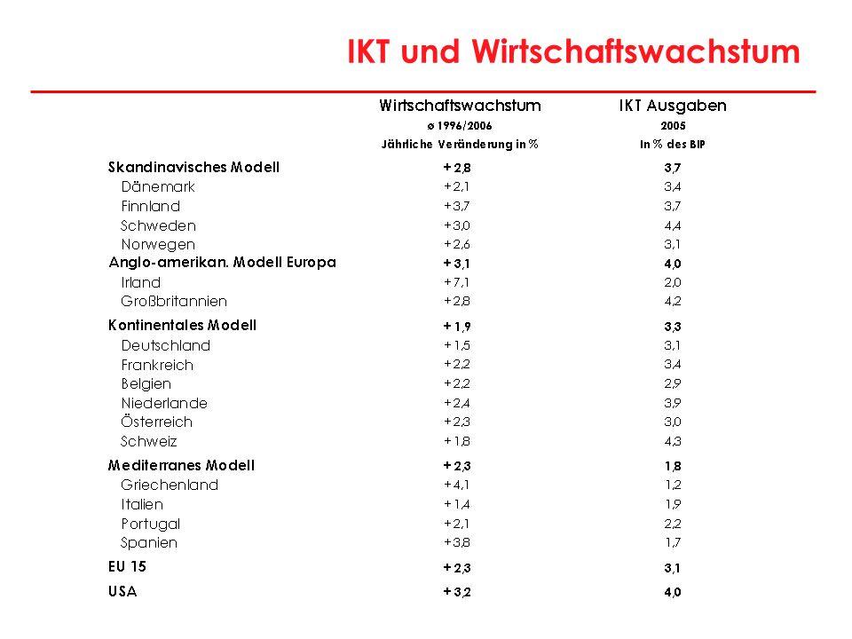 IKT und Wirtschaftswachstum