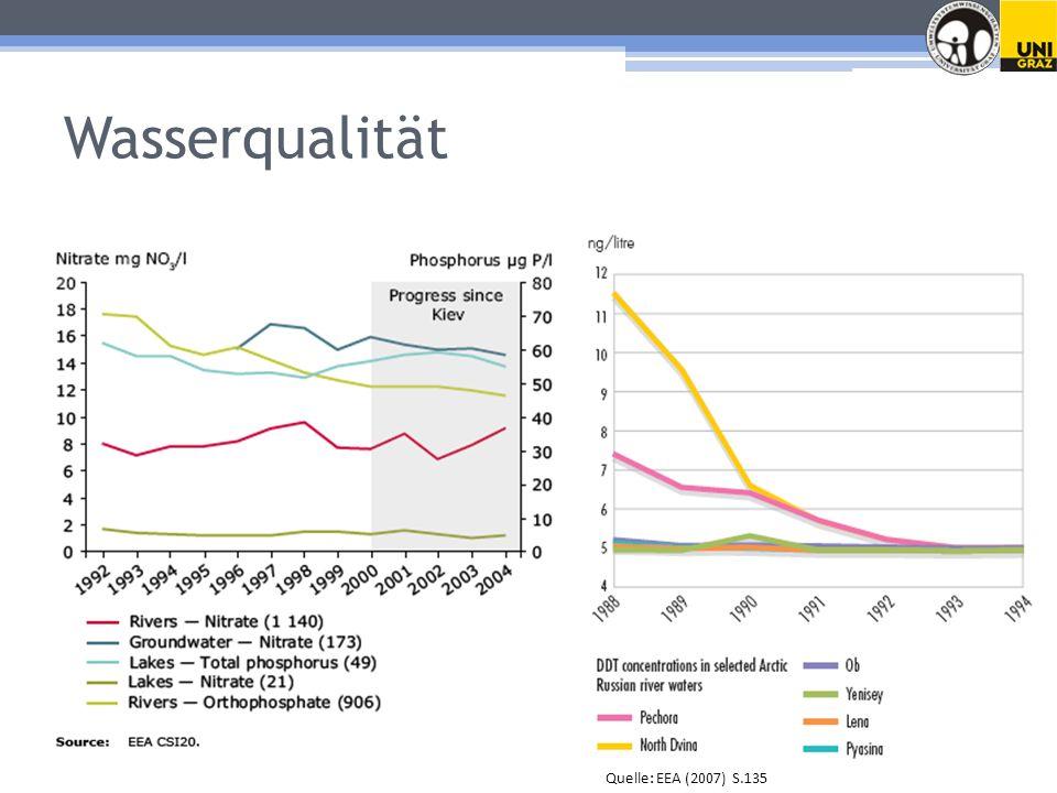 Wasserqualität Quelle: EEA (2007) S.135