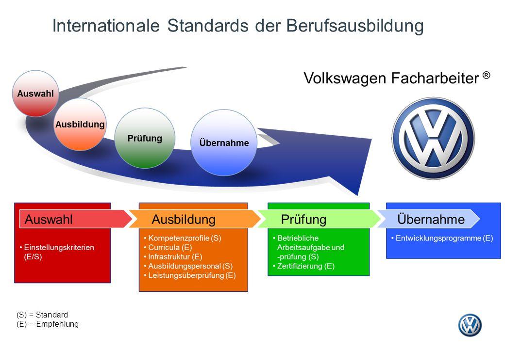 Internationale Standards der Berufsausbildung