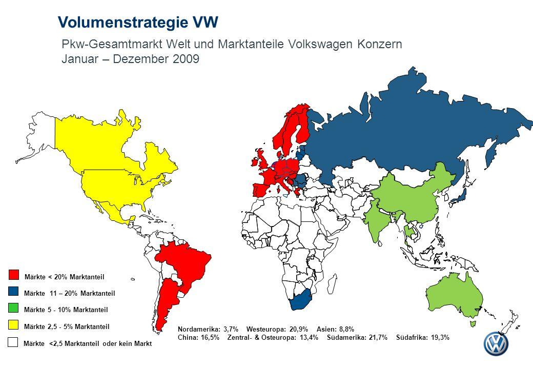 Volumenstrategie VW Pkw-Gesamtmarkt Welt und Marktanteile Volkswagen Konzern. Januar – Dezember 2009.