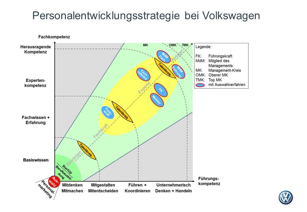 Personalentwicklungsstrategie bei Volkswagen