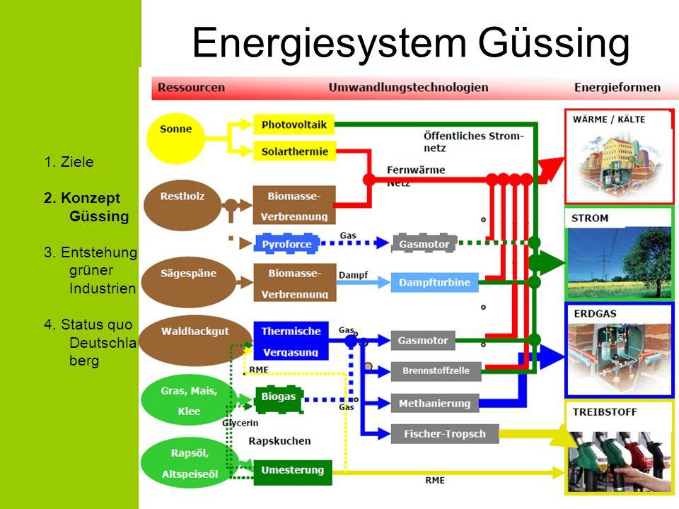 Energiesystem Güssing