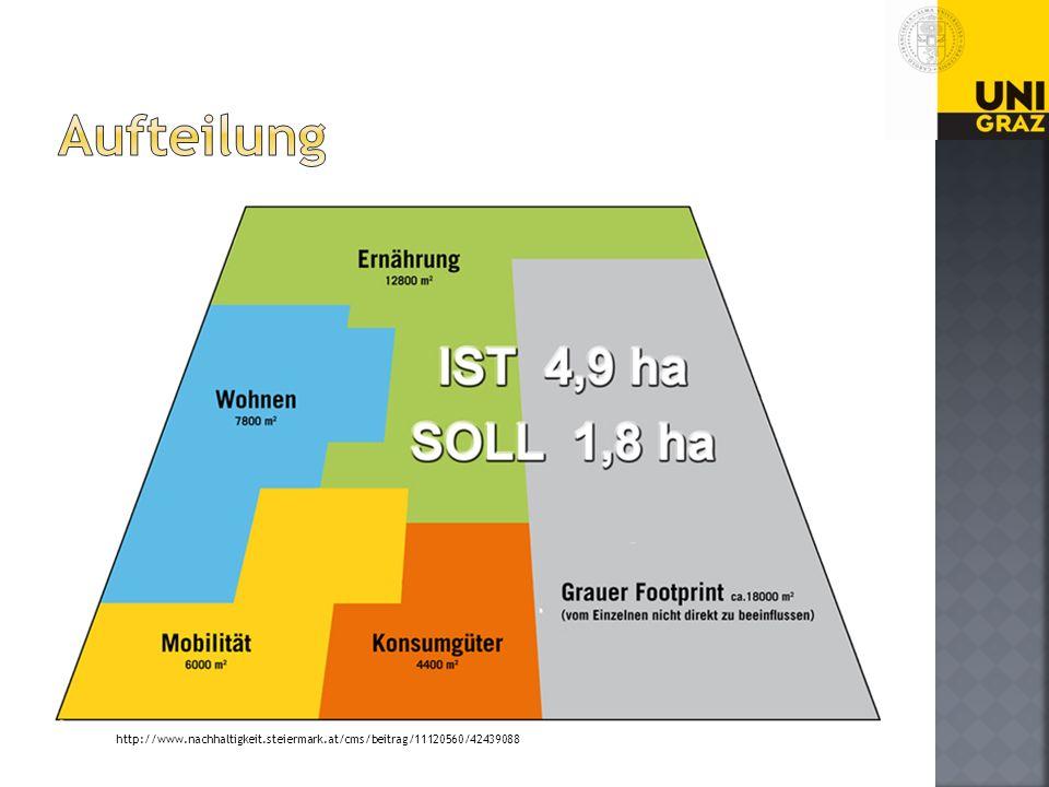 Aufteilung http://www.nachhaltigkeit.steiermark.at/cms/beitrag/11120560/42439088
