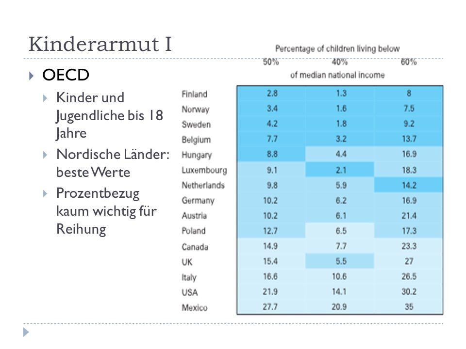 Kinderarmut I OECD Kinder und Jugendliche bis 18 Jahre