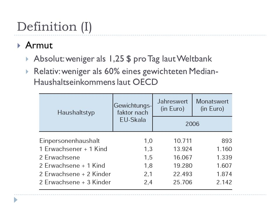 Definition (I) Armut Absolut: weniger als 1,25 $ pro Tag laut Weltbank