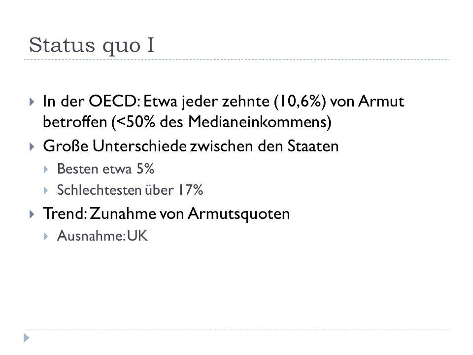 Status quo I In der OECD: Etwa jeder zehnte (10,6%) von Armut betroffen (<50% des Medianeinkommens)