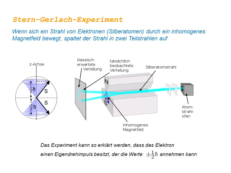 Stern-Gerlach-Experiment