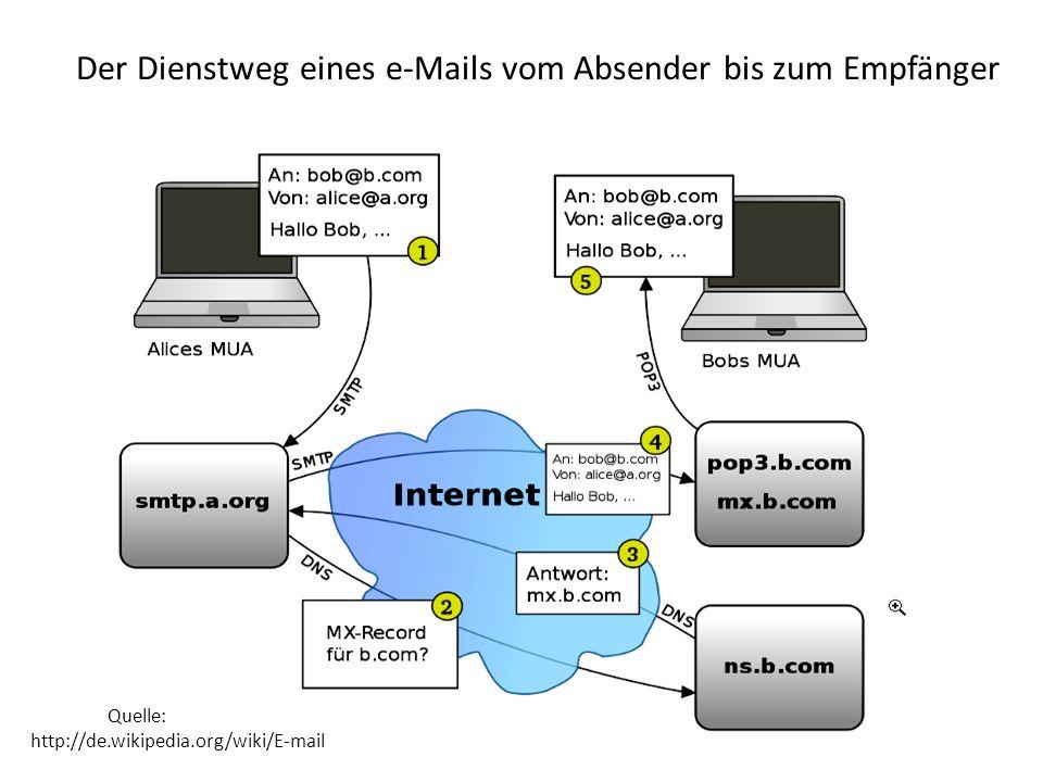 Der Dienstweg eines e-Mails vom Absender bis zum Empfänger