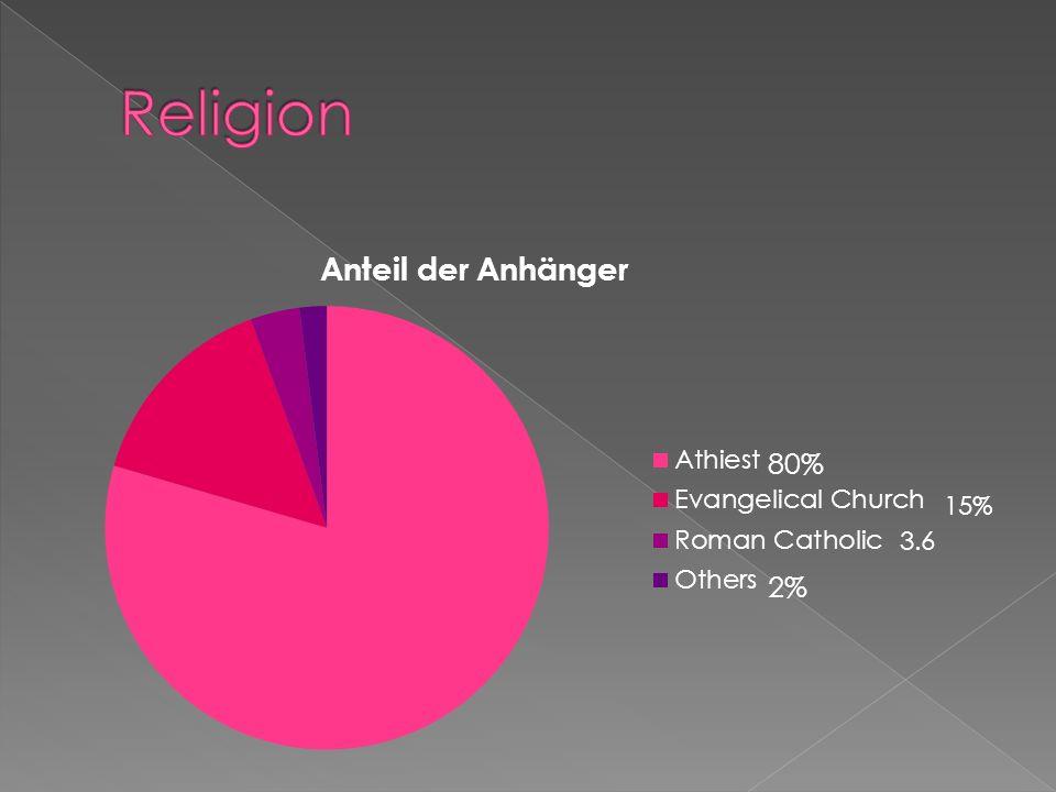 Religion 15% 3.6