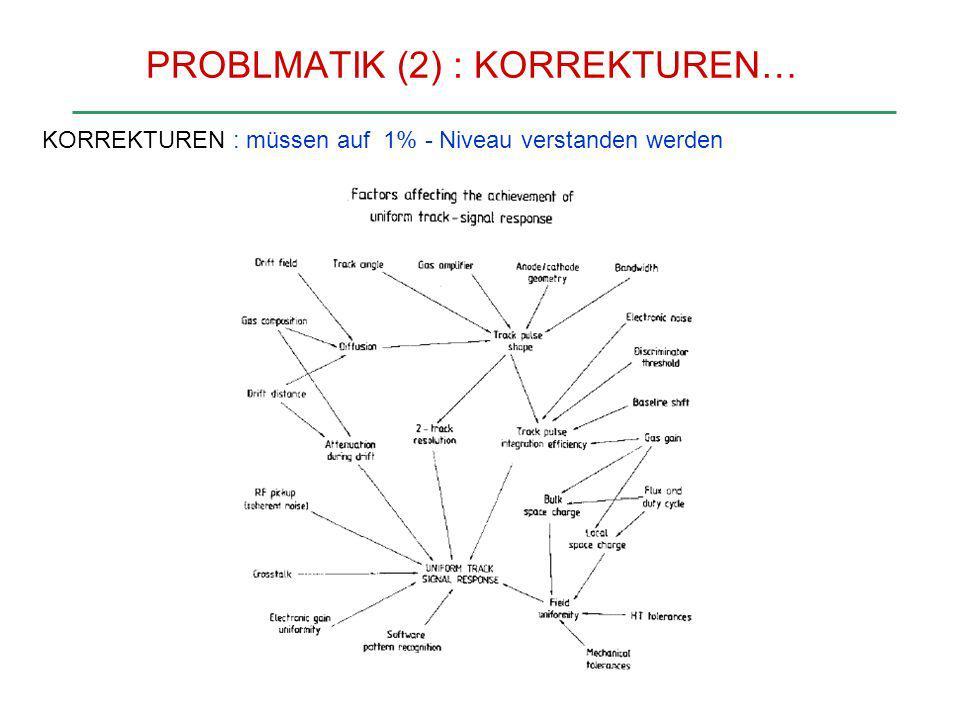 PROBLMATIK (2) : KORREKTUREN…