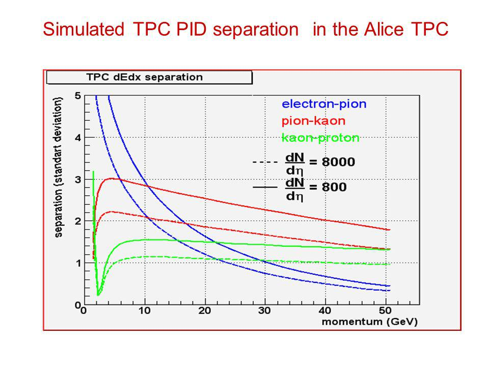 Simulated TPC PID separation in the Alice TPC
