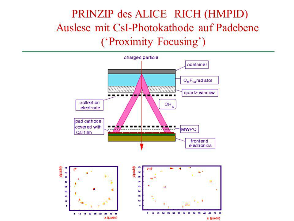 PRINZIP des ALICE RICH (HMPID)