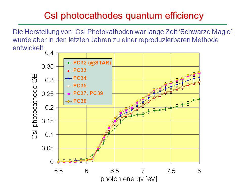 CsI photocathodes quantum efficiency