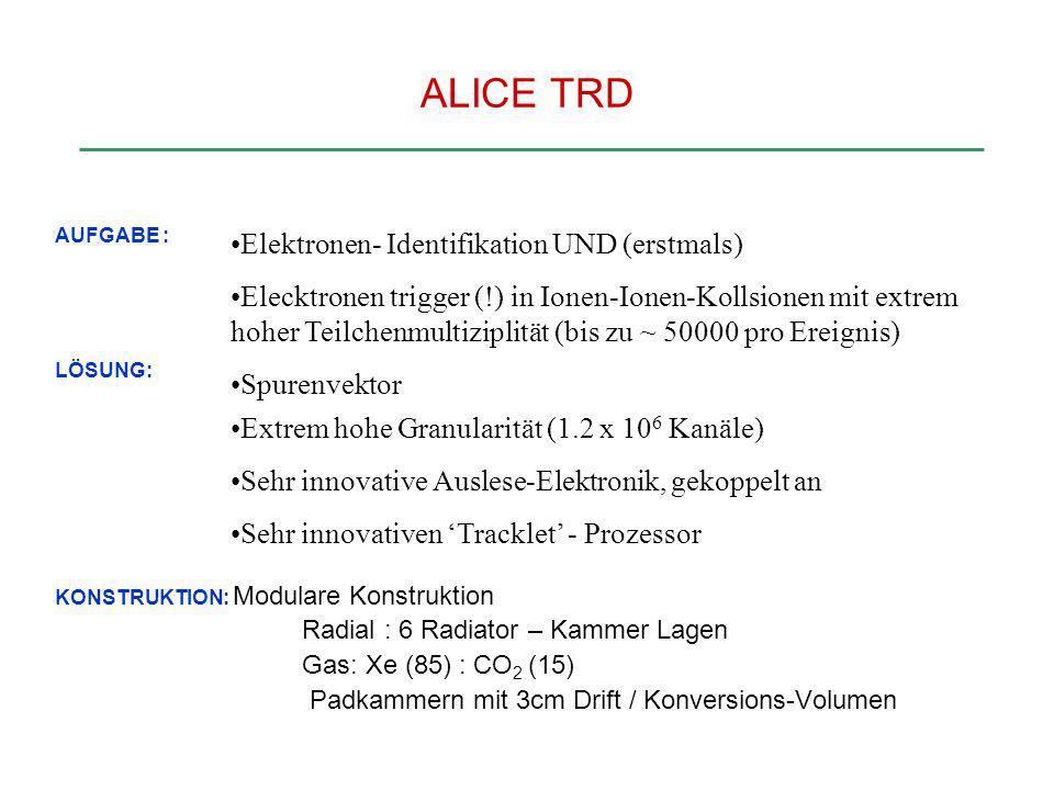 ALICE TRD Elektronen- Identifikation UND (erstmals)