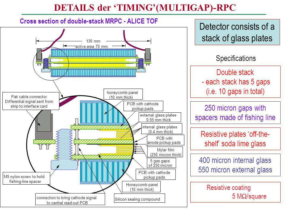 DETAILS der 'TIMING'(MULTIGAP)-RPC