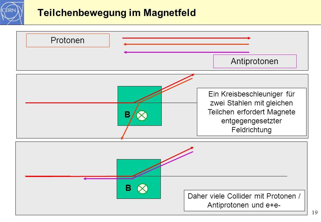 Teilchenbewegung im Magnetfeld