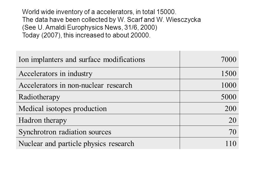 Ion implanters and surface modifications 7000 Accelerators in industry
