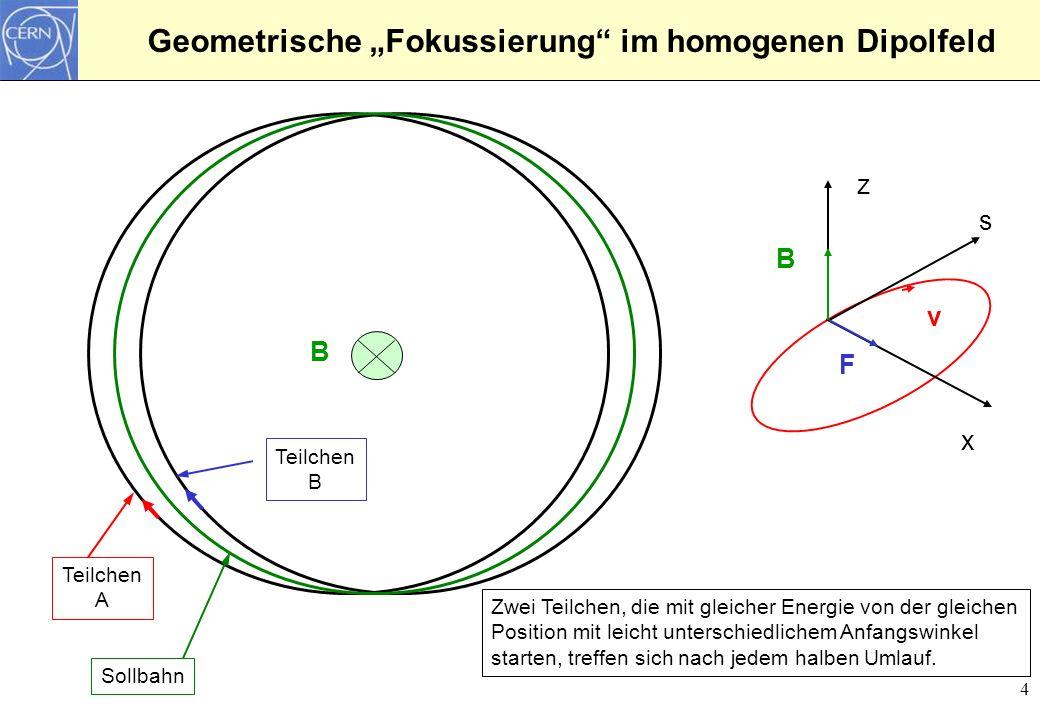 """Geometrische """"Fokussierung im homogenen Dipolfeld"""
