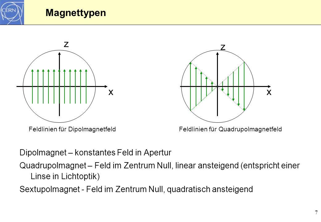 Magnettypen z z x x Dipolmagnet – konstantes Feld in Apertur