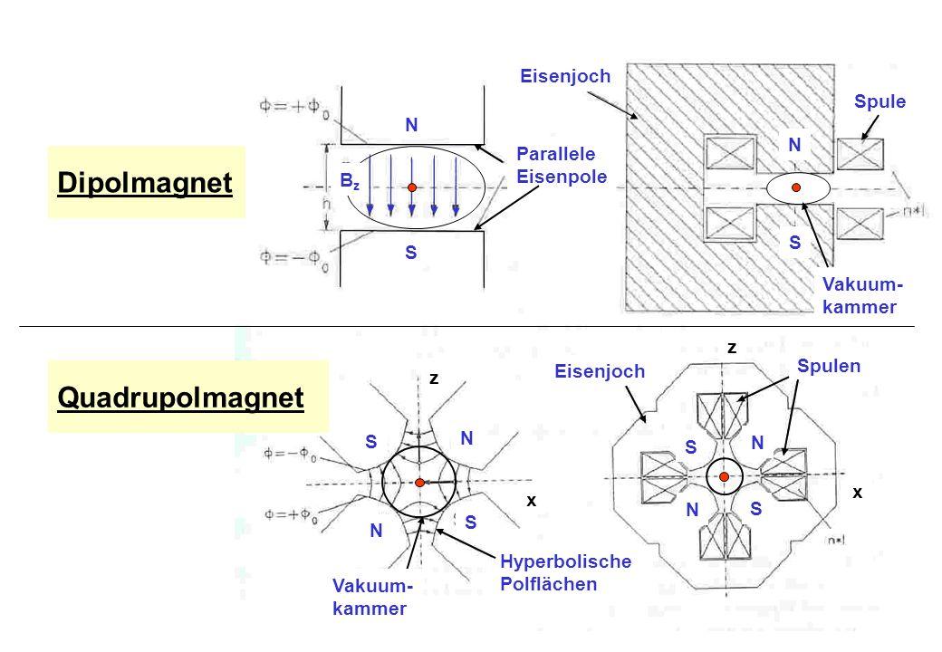 Dipolmagnet Quadrupolmagnet Eisenjoch Spule N N Parallele Eisenpole Bz