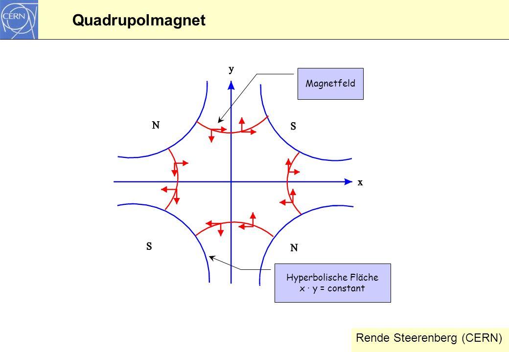 Quadrupolmagnet Rende Steerenberg (CERN) Magnetfeld