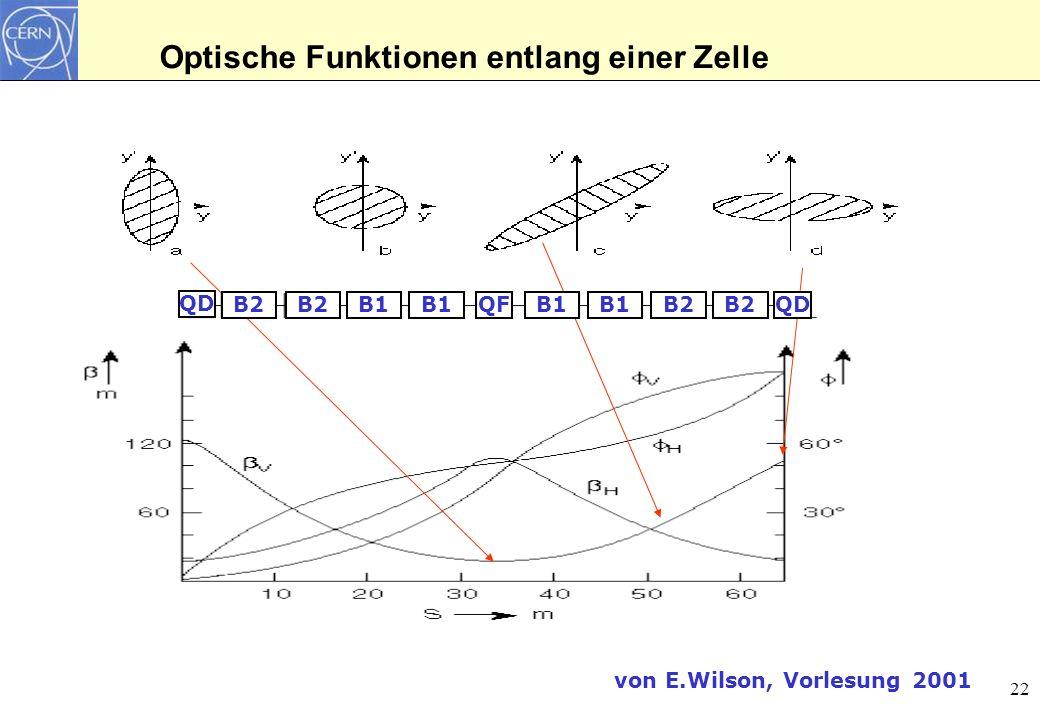 Optische Funktionen entlang einer Zelle