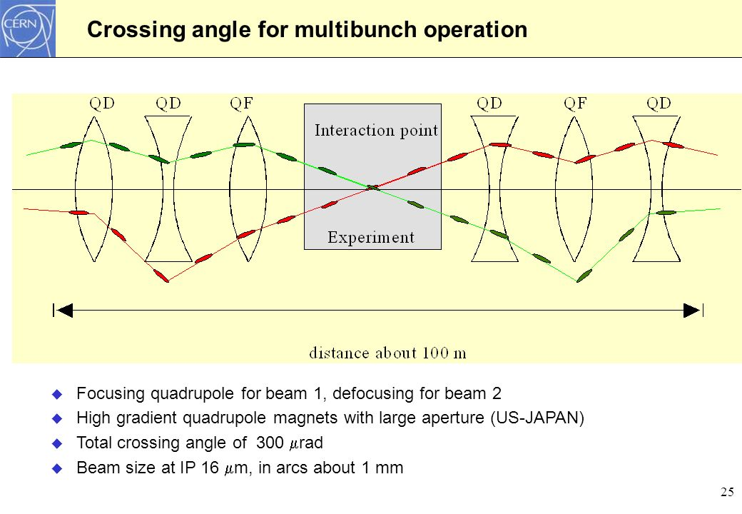 Crossing angle for multibunch operation