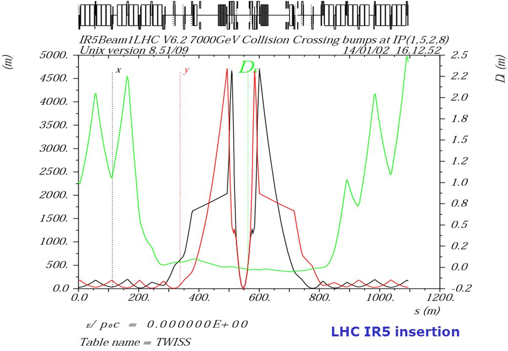 LHC IR5 insertion