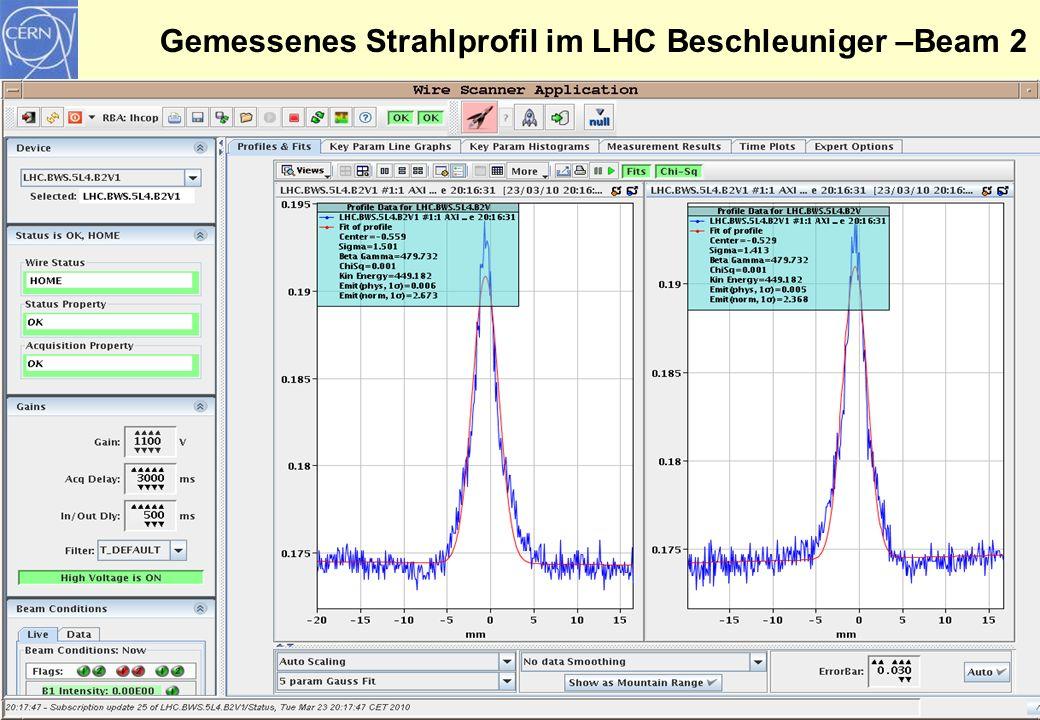 Gemessenes Strahlprofil im LHC Beschleuniger –Beam 2