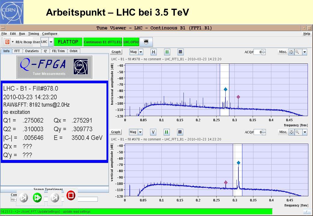 Arbeitspunkt – LHC bei 3.5 TeV