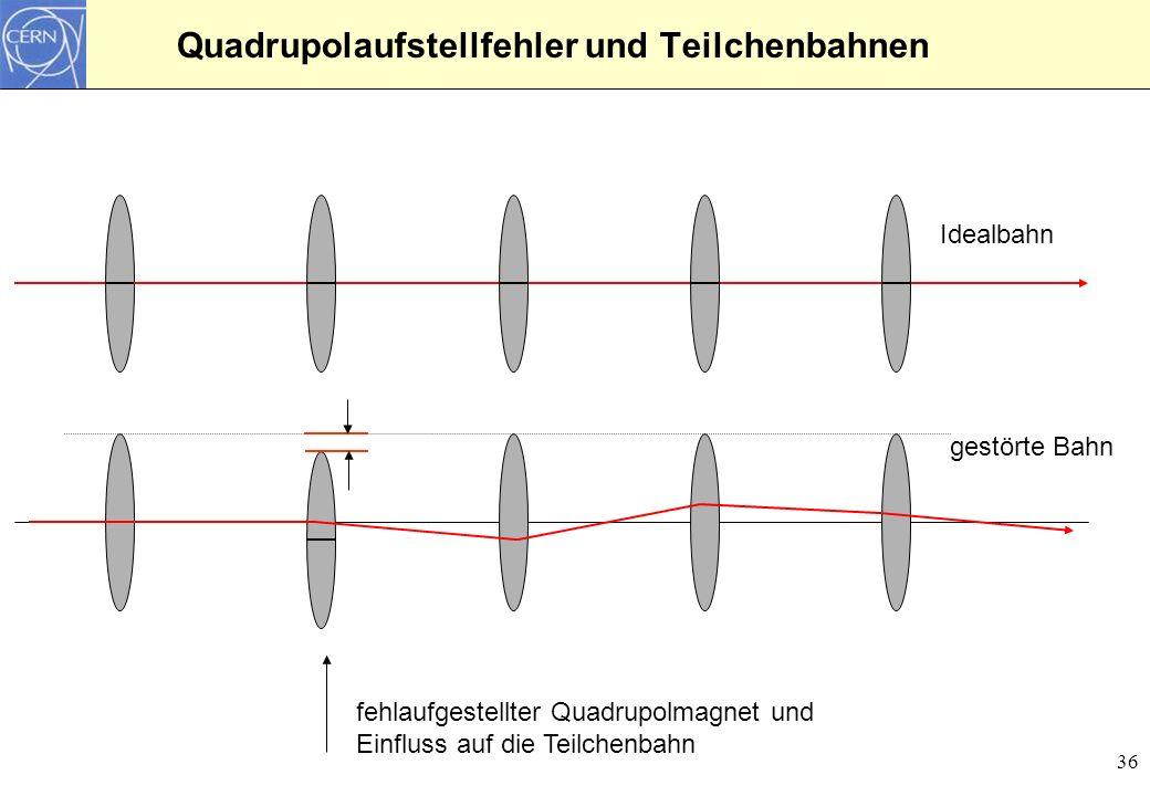 Quadrupolaufstellfehler und Teilchenbahnen